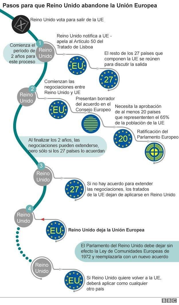 Ruta Brexit