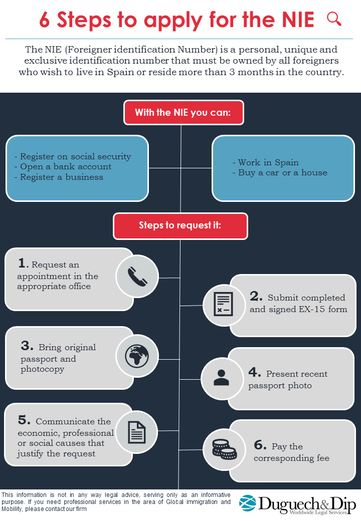 6 Steps to apply for the NIE