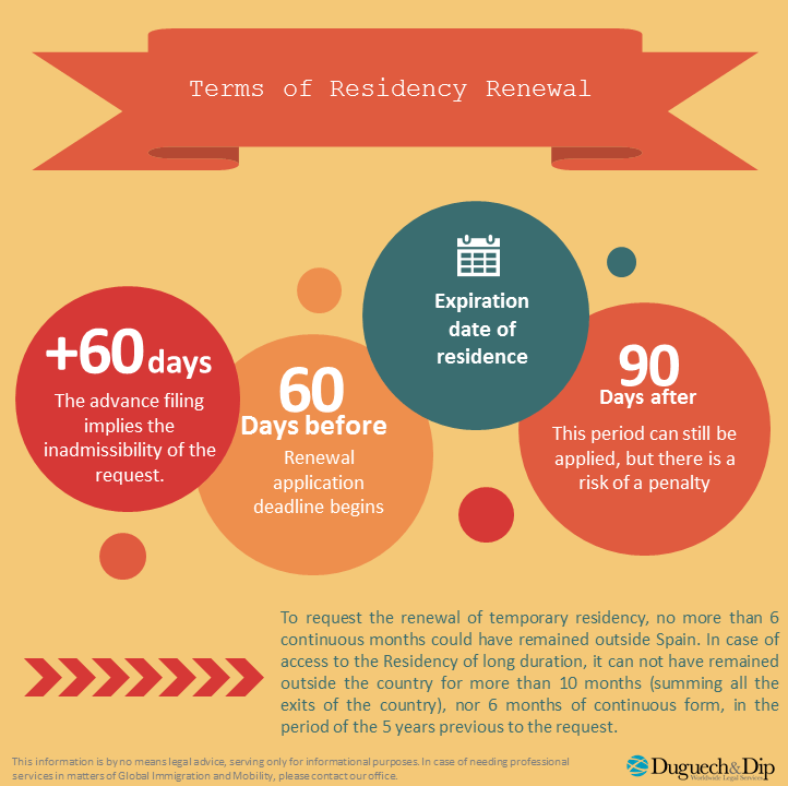 Terms of residency renewal